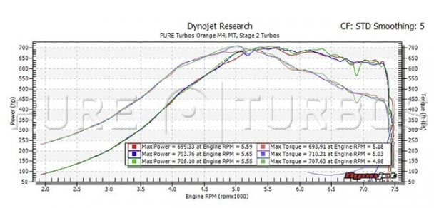 TTE BMW S55 Pure Stage 2 HF Upgrade Turbos M2/M3/M4 - ML Performance UK