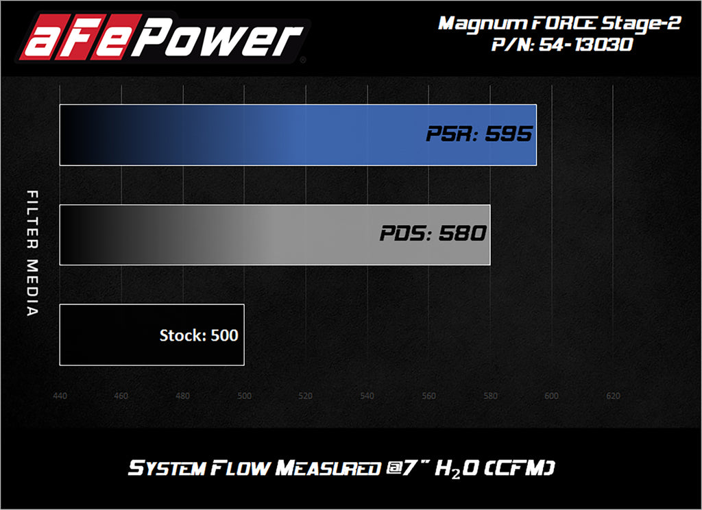 aFe BMW M5 M6 Magnum FORCE Stage-2 Cold Air Intake System w/Pro 5R Filter - ML Performance UK