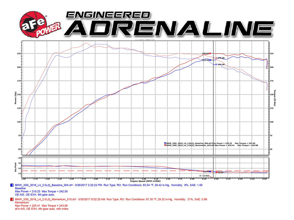 aFe POWER B46/B48 Momentum GT Pro 5R Cold Air Intake (230i, 330i & 430i) ML Performance UK