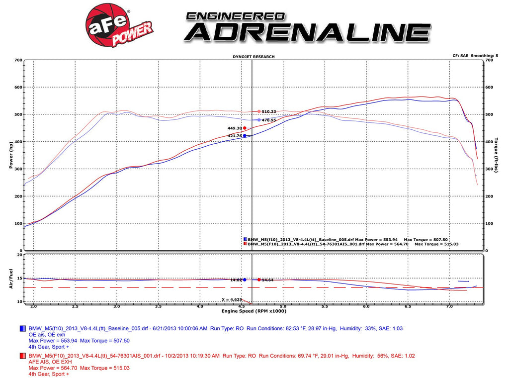 aFe POWER BMW F10/F12/F13 Momentum Pro 5R Cold Air Intake (M5 & M6) ML Performance UK