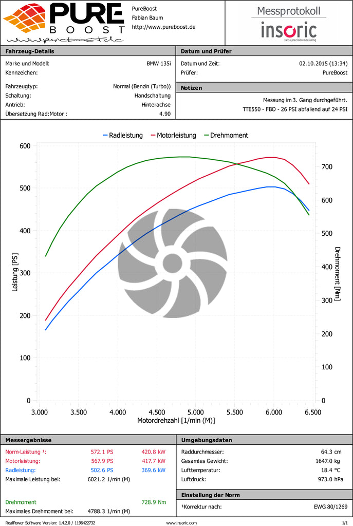 TTE550 Dyno: 26 PSI decreasing to 24 PSI, 572 PS and 729 Nm ML Performance UK