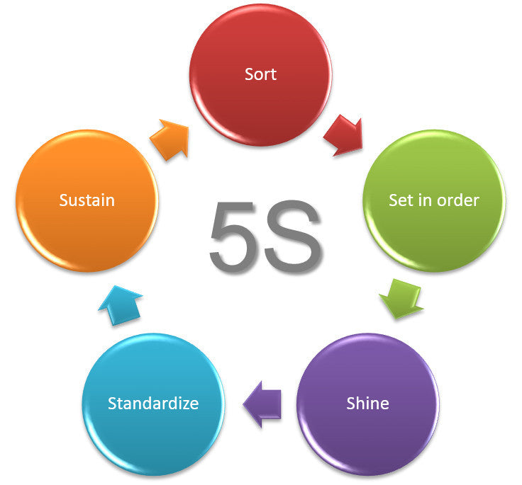 How to Develop a Better Cleaning & Decluttering Routine using the 5S Method