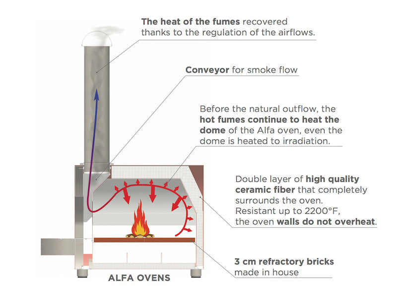 Alfa Pizza Ovens Diagram showing fast heating