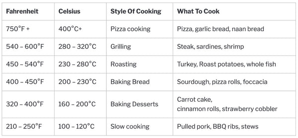 Cooking temperatures for pizza oven