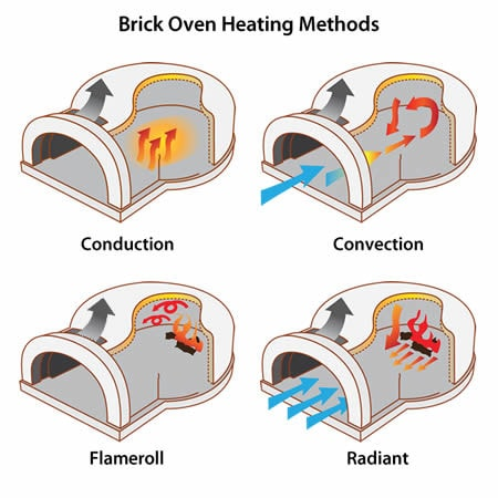 Chicago Brick Oven Wood-Fired Pizza Oven Kit - Patio & Pizza - 6