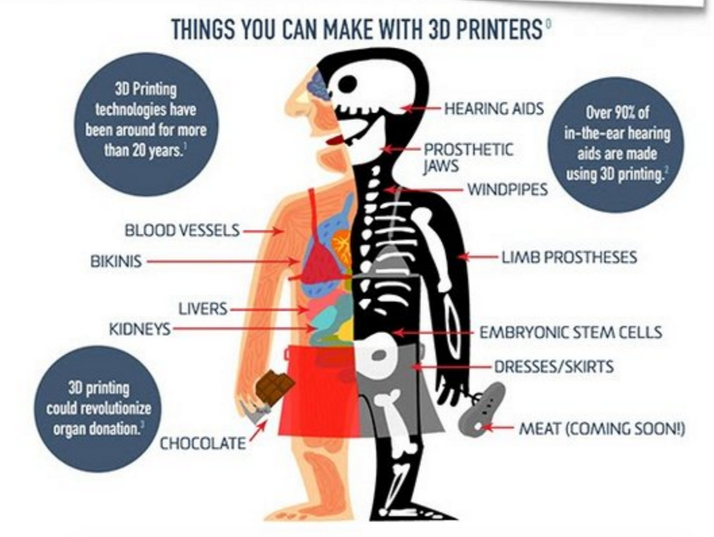 How 3D printing is changing your life!
