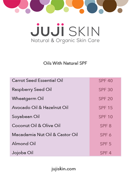 Juji Skin DIY Sunscreen
