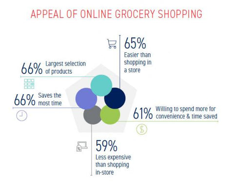 Online Grocery Shoppers are Coupon Shoppers: Report