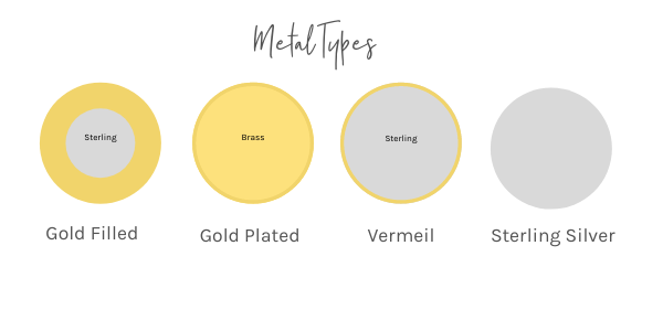 Diagram showing the difference between gold filled and gold plated