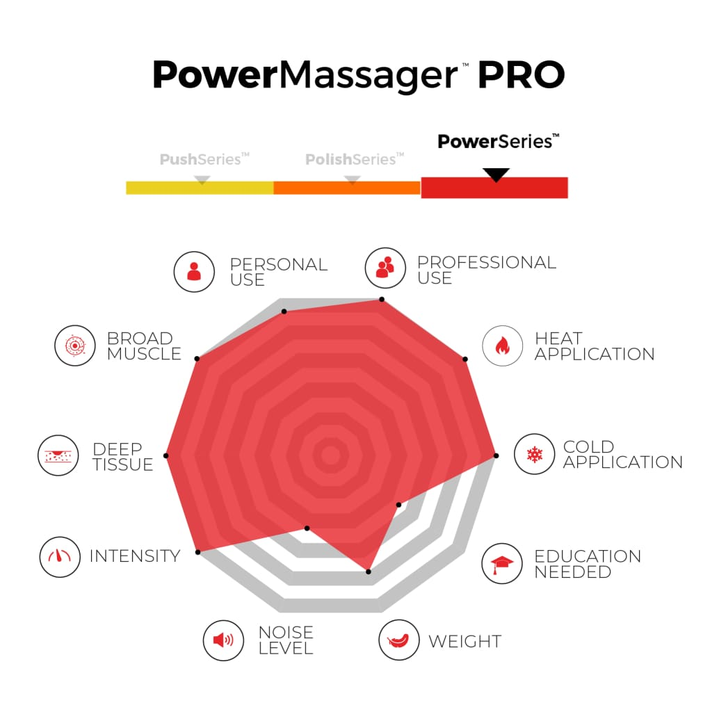 Power Massager Pro (Ships by August 5th) Massager
