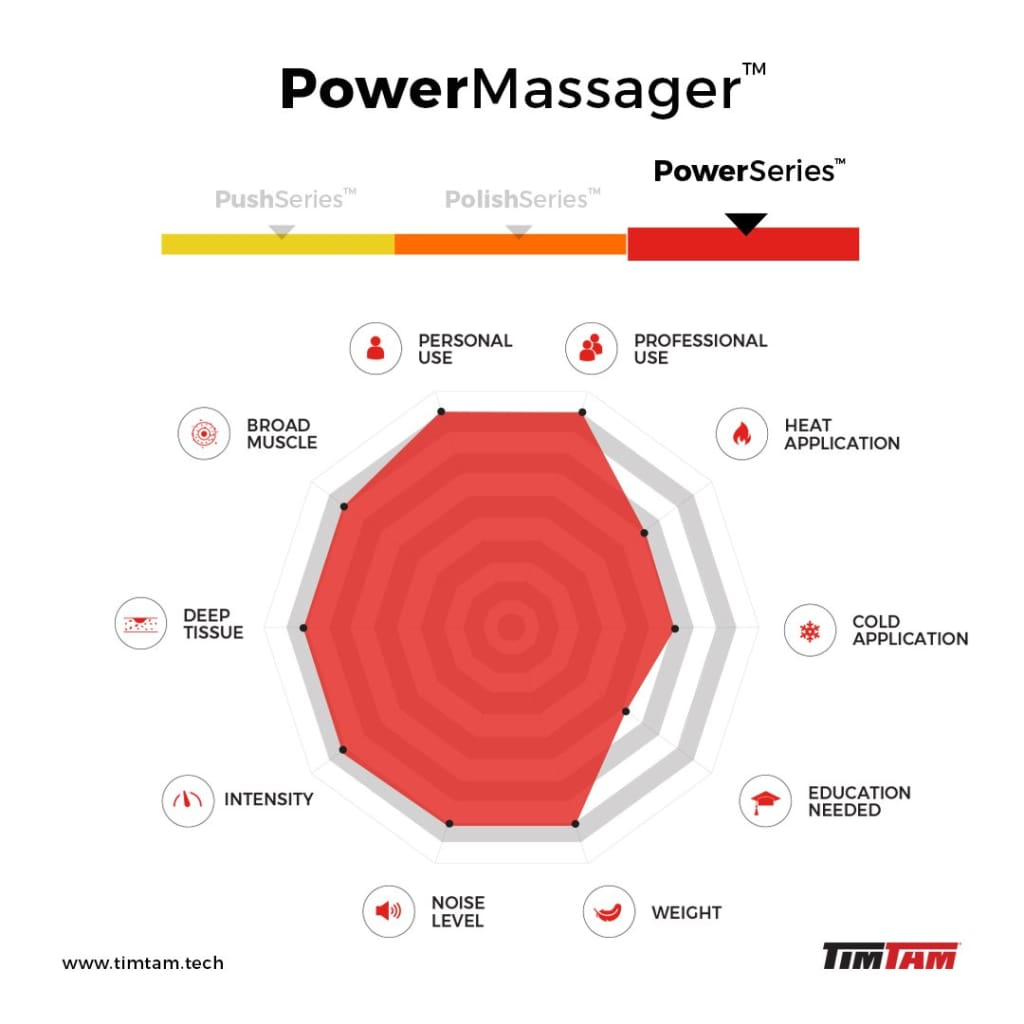 TimTam Power Massager <span>v1.5 (Ships within 4 Weeks)</span> Massager