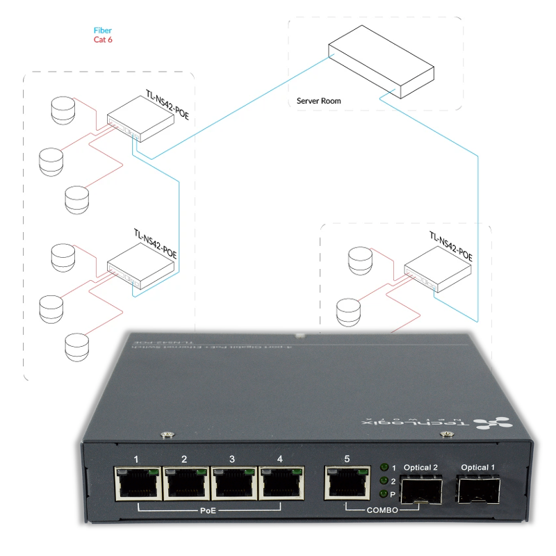 New Product: Daisy-Chainable Fiber Network Switch
