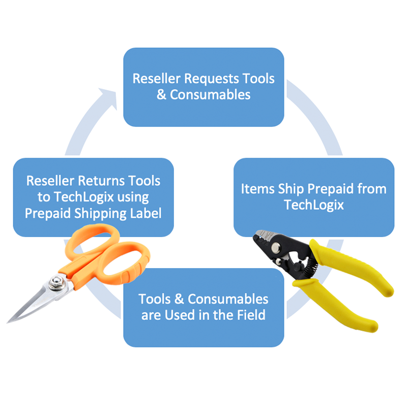 Fiber Optic Tool Rental Program