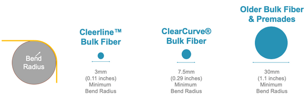 fiber minimum bend radius