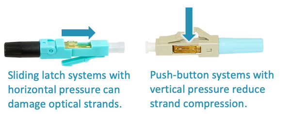 fiber connector mechanical termination differences