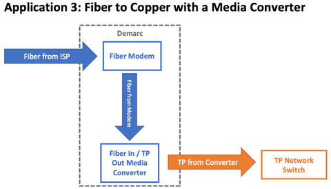 Demarc Wiring: Common Applications with Fiber | TechLogix