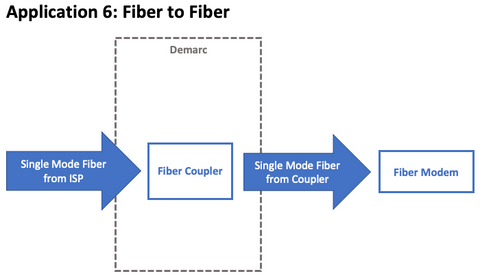 application 6 focuses on extending the demarc or point of demarcation   typically, the fiber cable from the isp (usually single mode cable) is  dead-ended at