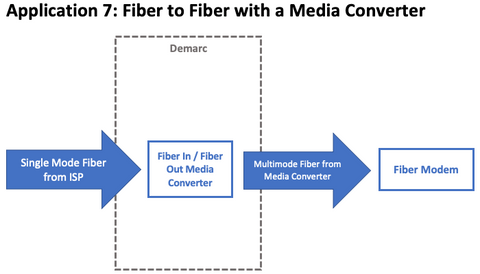 Demarc Wiring: Common Applications with Fiber | TechLogix ... on