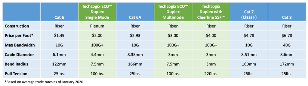 fiber vs cat 5 cat 6 cat 7 cat 8 comparison grid