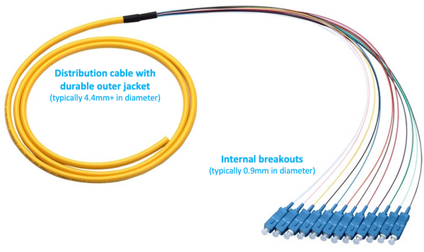 fiber optic breakouts