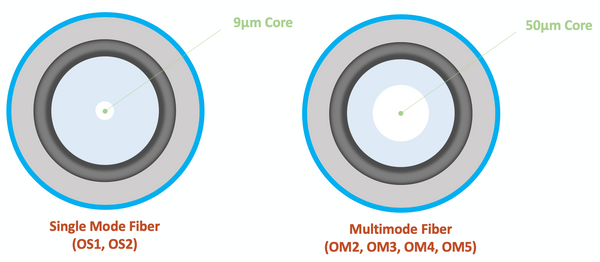 multimode single mode fiber core size comparison