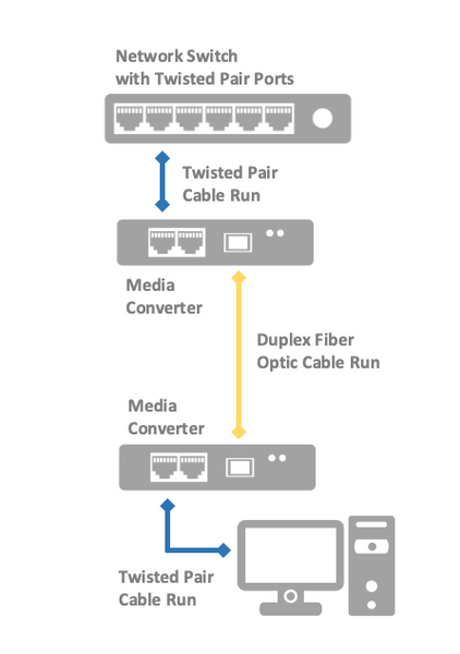 Media converter application diagram