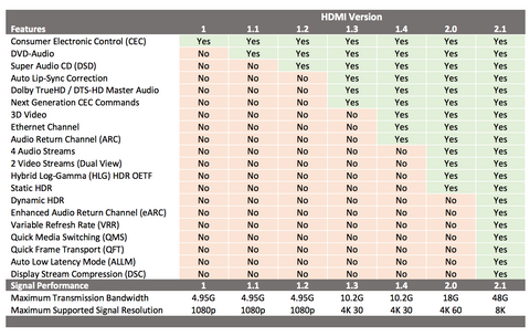HDMI 2.1 8K feature chart