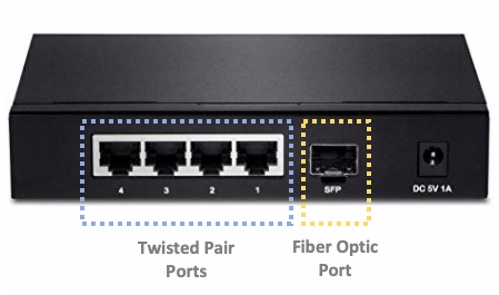 SFP network switch