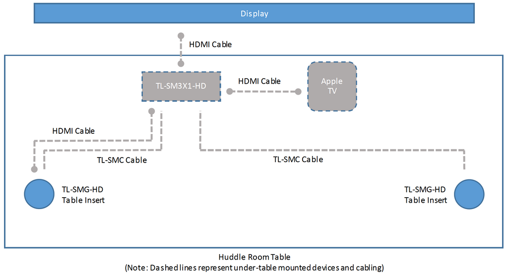 Huddle room AV system diagram