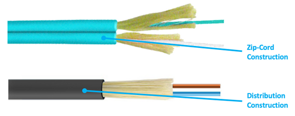 fiber optic cable construction formats distribution zip-cord
