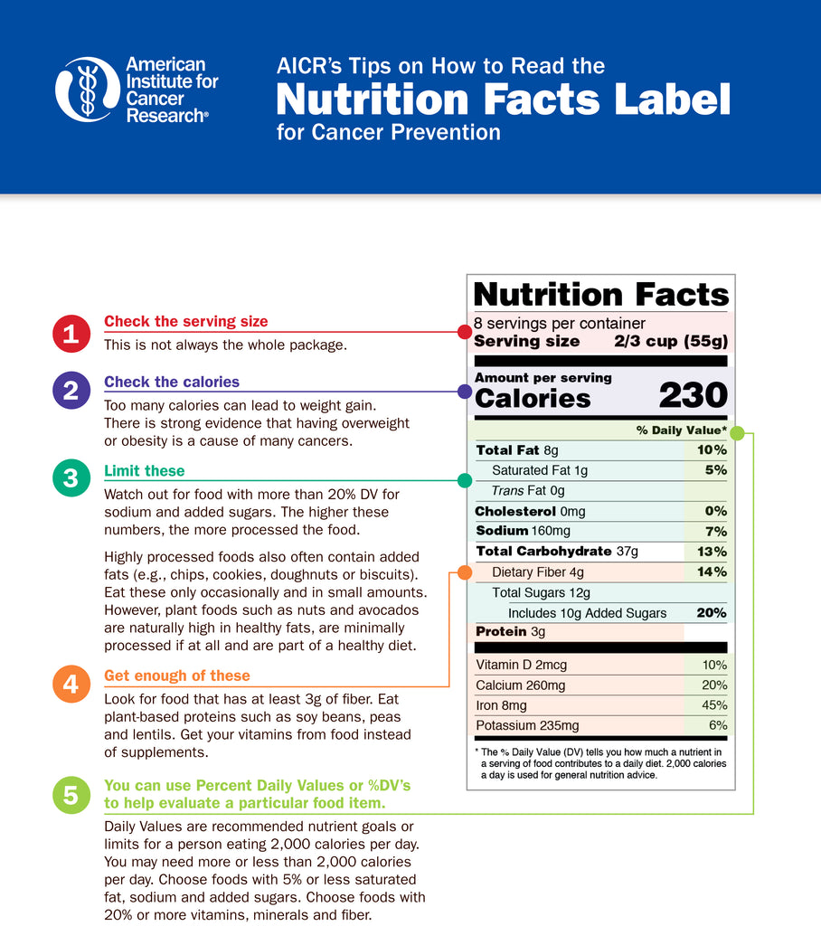 INSTANT DOWNLOAD: AICRs Guide to the Nutrition Facts Label