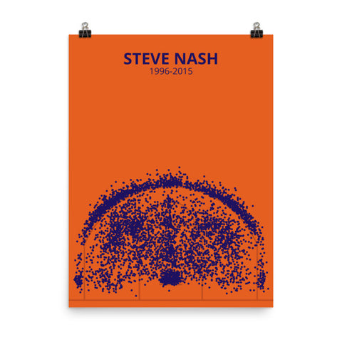 Steve Nash Career Shot Chart Poster