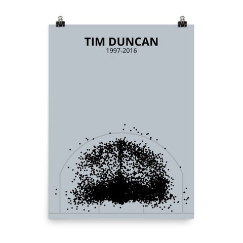 Tim Duncan Career Shot Chart Poster