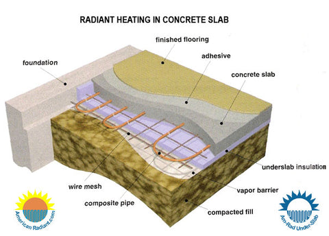 Diagram of the basic radiant in-slab heating systems.