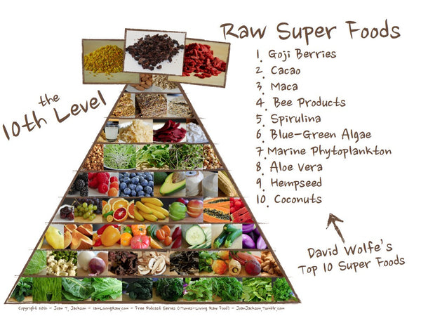 "What are ""Superfoods""?"
