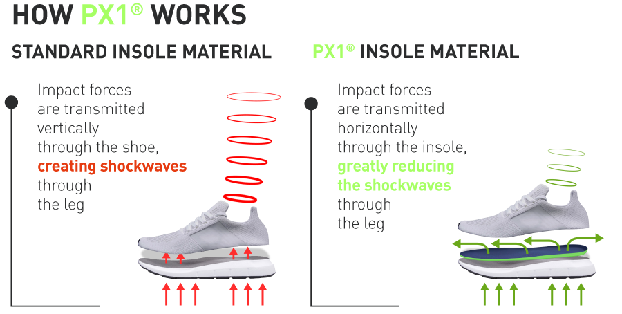 PX1 insole shock absobtion diagram