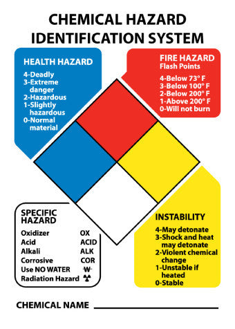 NMC HM14PB-HAZARDOUS MATERIALS CLASSIFICATION SIGN, 14X10, PS VINYL (1 EACH)