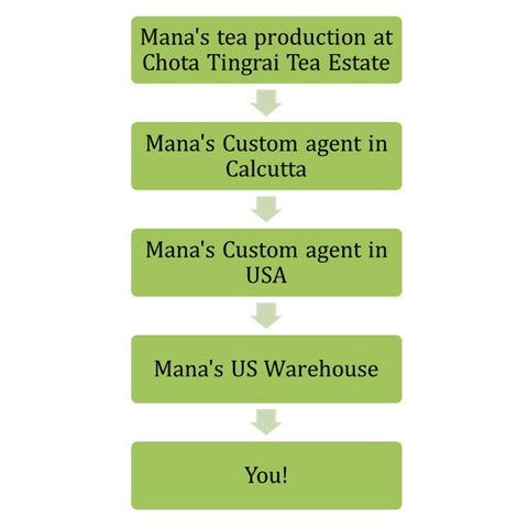 Image depicting Mana Organics' supply chain
