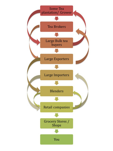 A graphic describing the typical tea value chain from garden to customer
