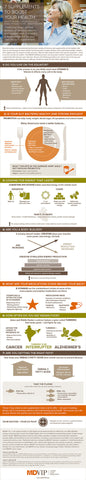 (INFOGRAPHIC) 7 Vitamins and Supplements Primary Care Doctors Recommend. ~MDVIP