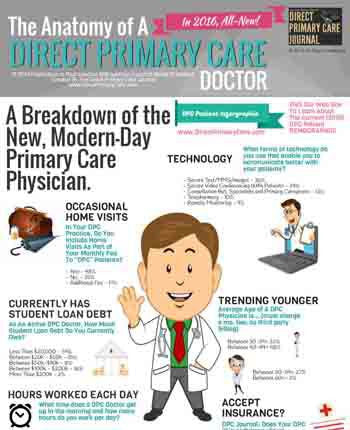 (INFOGRAPHIC) Anatomy of a DPC Doctor & A DPC Patient