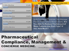 (INFOGRAPHIC) Rx Compliance Inside Concierge Care