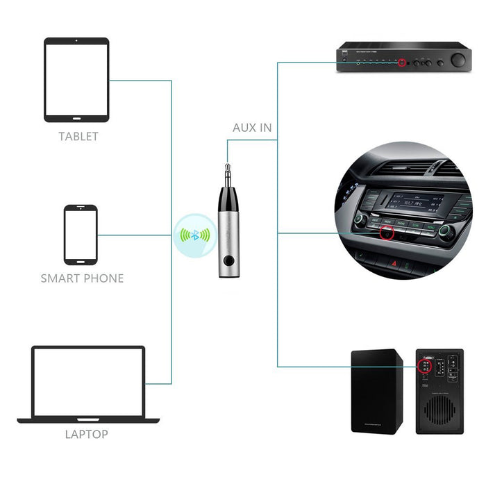 Bluetooth Receiver Adapter, , Aluminum Wireless Mini Bluetooth 4.1 Receiver with Amplifier and AUX Audio Adaptor and Bass Boost Option for Headphone/ Car Audio/ Speaker/ Home Stereo/PC/ Earbuds