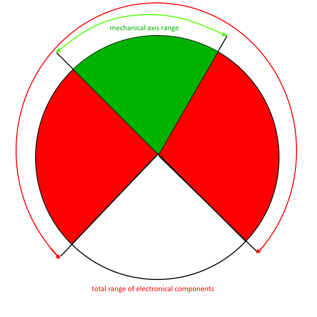 Green and Red Ranges within X-Plane