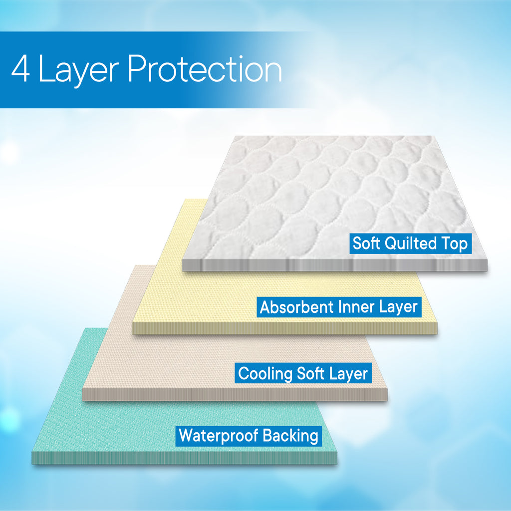 "RMS - 34"" x 36"" (with 4 handles) Ultra Soft 4-Layer Washable and Reusable Incontinence Bed Underpads"
