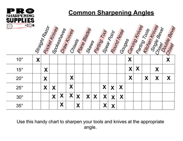 Table of Common Sharpening Angles