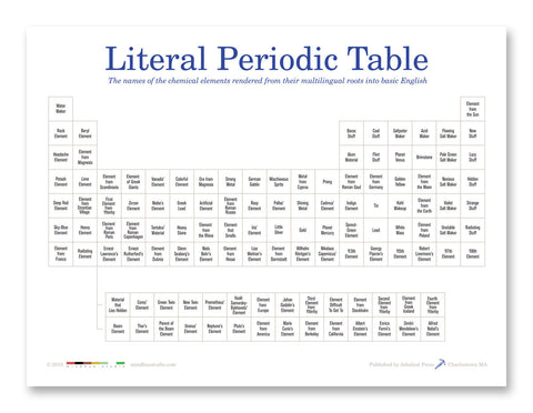 Literal Periodic Table Poster