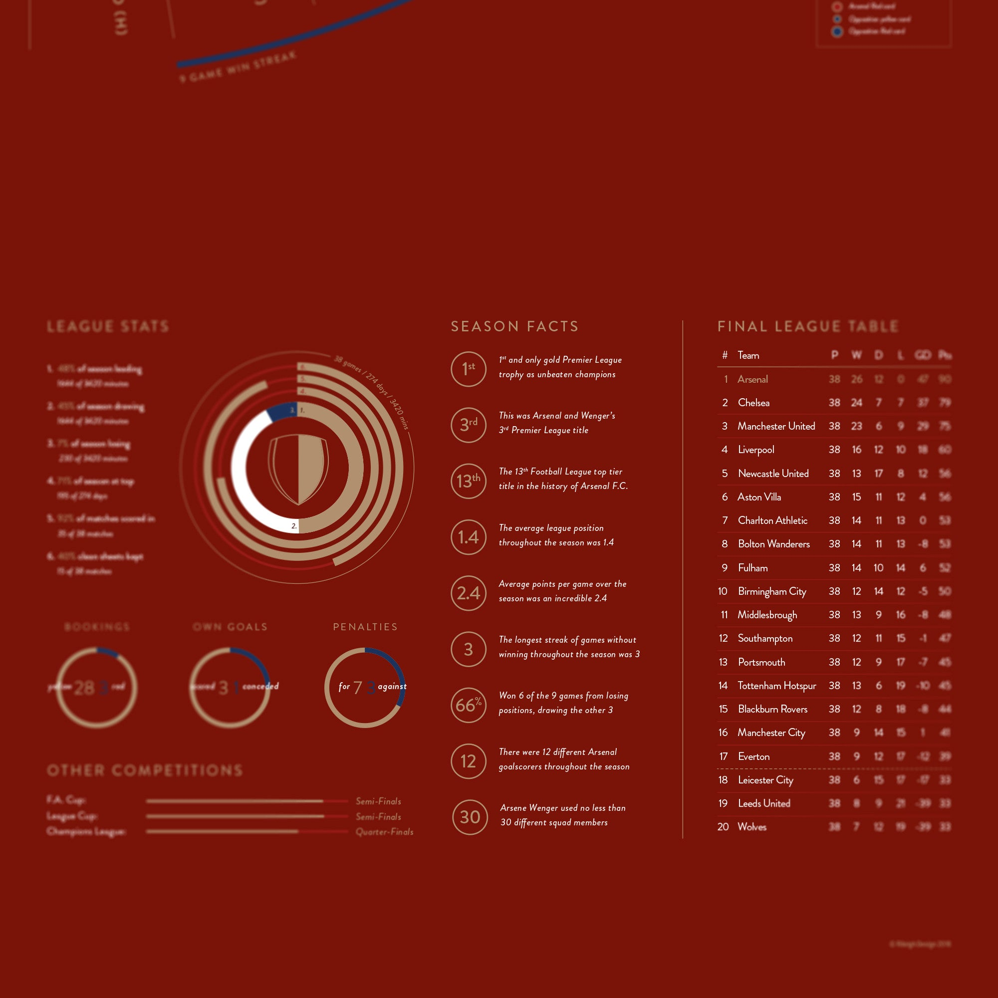 The Invincibles: Arsenal 2003/04 Premier League Champions Print – Made By Rileigh