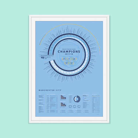Manchester City 2018 Premier League Champions Art Print