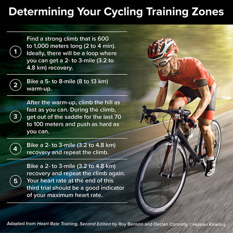 Determine your cycling training zone infographic